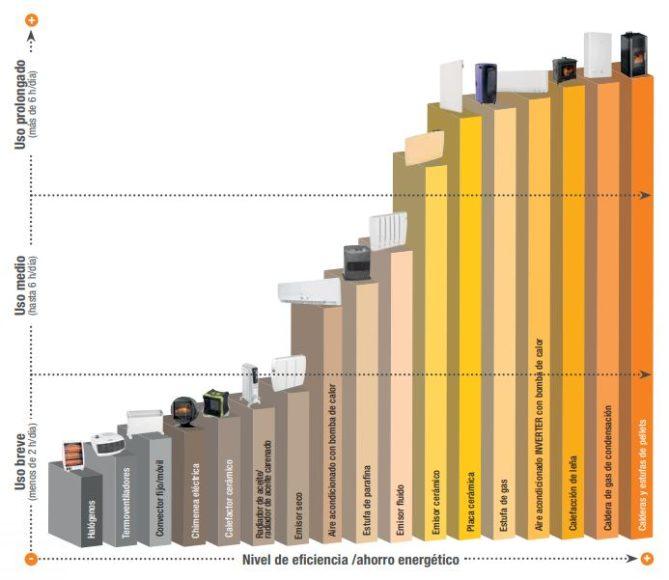 sistema-calefaccion-mas-eficiente-669x580